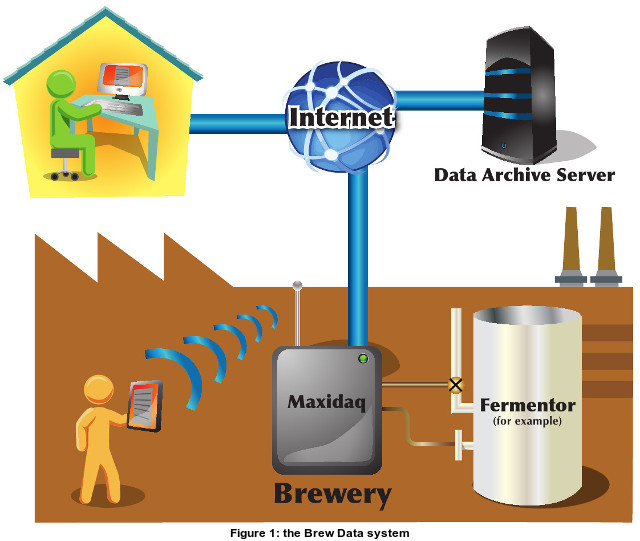 the brew data system