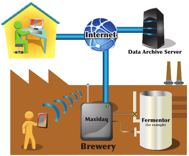 The Brew Data control system